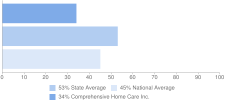 34% Comprehensive Home Care Inc., 53% State Average, 45% National Average