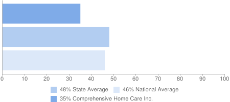 35% Comprehensive Home Care Inc., 48% State Average, 46% National Average