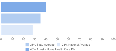 40% Apostle Home Health Care Pllc, 35% State Average, 28% National Average
