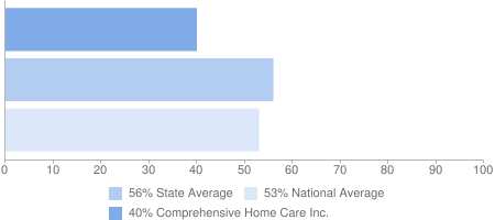 40% Comprehensive Home Care Inc., 56% State Average, 53% National Average