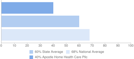 40% Apostle Home Health Care Pllc, 60% State Average, 68% National Average