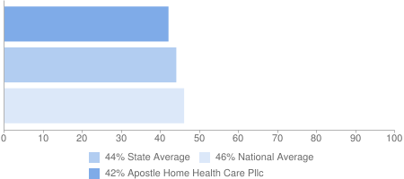 42% Apostle Home Health Care Pllc, 44% State Average, 46% National Average