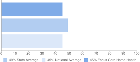 45% Focus Care Home Health, 49% State Average, 45% National Average