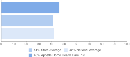 46% Apostle Home Health Care Pllc, 41% State Average, 42% National Average