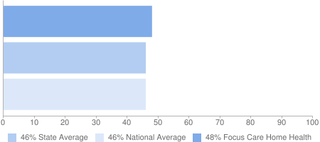 48% Focus Care Home Health, 46% State Average, 46% National Average