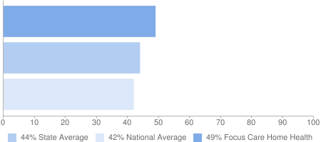 49% Focus Care Home Health, 44% State Average, 42% National Average