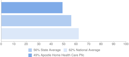 49% Apostle Home Health Care Pllc, 56% State Average, 62% National Average