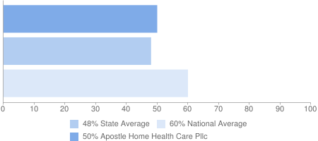 50% Apostle Home Health Care Pllc, 48% State Average, 60% National Average