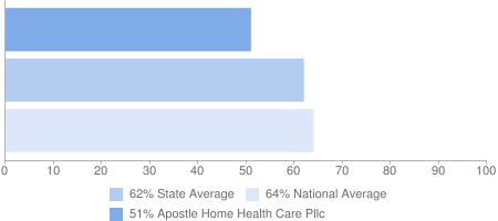 51% Apostle Home Health Care Pllc, 62% State Average, 64% National Average