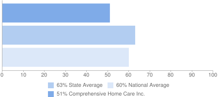 51% Comprehensive Home Care Inc., 63% State Average, 60% National Average