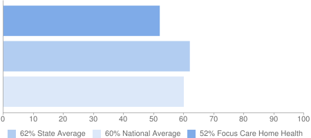 52% Focus Care Home Health, 62% State Average, 60% National Average
