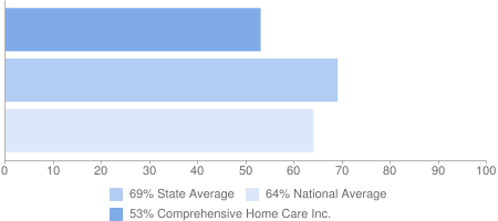 53% Comprehensive Home Care Inc., 69% State Average, 64% National Average