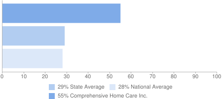 55% Comprehensive Home Care Inc., 29% State Average, 28% National Average