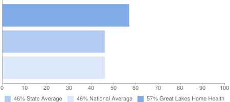 57% Great Lakes Home Health, 46% State Average, 46% National Average