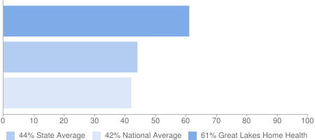 61% Great Lakes Home Health, 44% State Average, 42% National Average