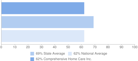 62% Comprehensive Home Care Inc., 69% State Average, 62% National Average