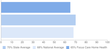 65% Focus Care Home Health, 70% State Average, 68% National Average