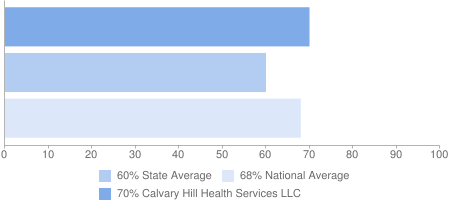 70% Calvary Hill Health Services LLC, 60% State Average, 68% National Average