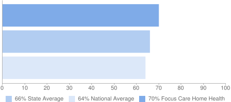 70% Focus Care Home Health, 66% State Average, 64% National Average