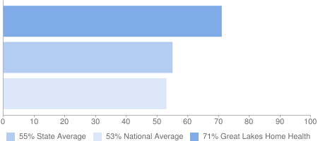71% Great Lakes Home Health, 55% State Average, 53% National Average