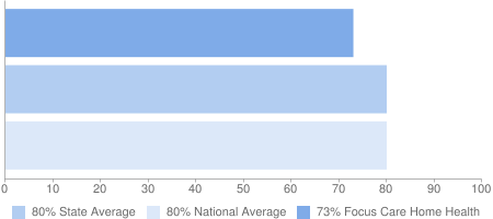 73% Focus Care Home Health, 80% State Average, 80% National Average