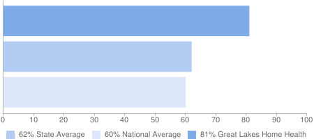 81% Great Lakes Home Health, 62% State Average, 60% National Average
