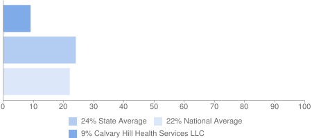 9% Calvary Hill Health Services LLC, 24% State Average, 22% National Average