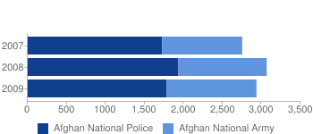 The above chart shows the total number of Afghan National Police casualties versus the total number of Afghan National Army casualties. (Source: Special Inspector General for Afghanistan Reconstruction, Quarterly Reports, 2009-2010)