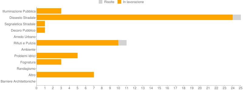 Il grafico a barre mette a confronto lo stato dei lavori delle segnalazioni suddivse per tipologia di problema