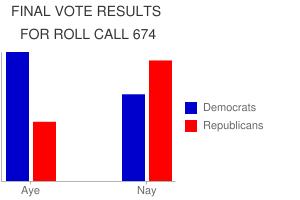 http://chart.apis.google.com/chart?cht=bvg&chd=s:9Ap,cA5&chs=300x200&chco=0000cc,ff0000&chf=bg,s,ffffff&chtt=FINAL+VOTE+RESULTS+%7CFOR+ROLL+CALL+674&chdl=Democrats|Republicans&chl=Aye||Nay