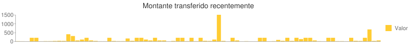 Montante transferido recentemente Bar chart