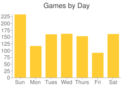 Games by Day