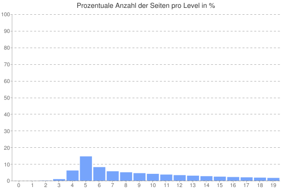 Prozentuale Anzahl der Seiten pro Level in Prozent.