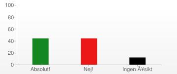 Resultat omröstning