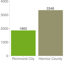 Lane miles in Richmond City and Henrico County