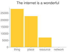Chart of Google results for the internet is a wonderful thing|place