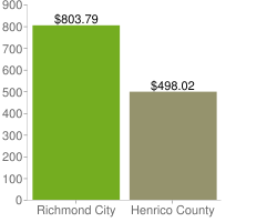 Dollars spent per lane mile in Richmond City and Henrico County