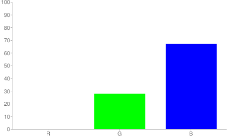 #0047ab rgb color chart bar