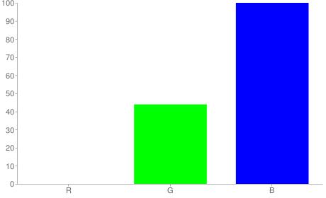#0070ff rgb color chart bar