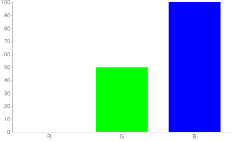 #007fff rgb color chart bar