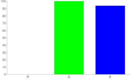 #00ffef rgb color chart bar