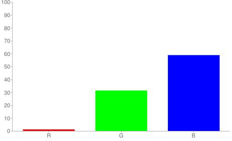 #035096 rgb color chart bar