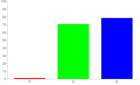 #03b4c8 rgb color chart bar