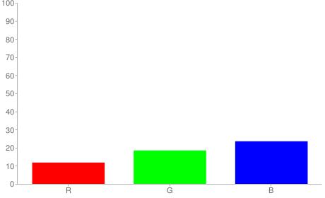 #1e2f3c rgb color chart bar
