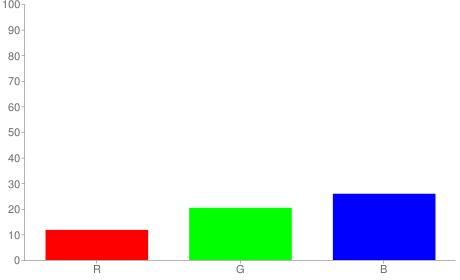 #1e3442 rgb color chart bar