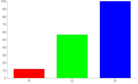 #1e90ff rgb color chart bar