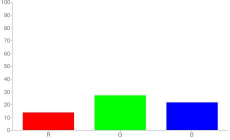 #234537 rgb color chart bar