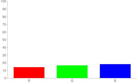 #242a2e rgb color chart bar