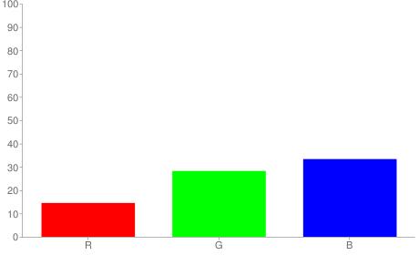 #254855 rgb color chart bar