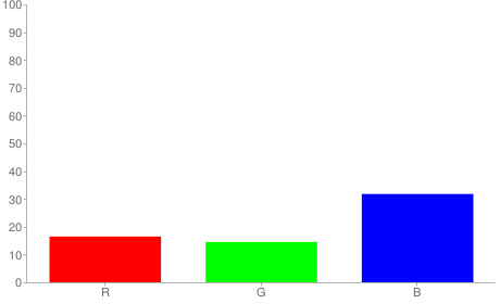 #2a2551 rgb color chart bar